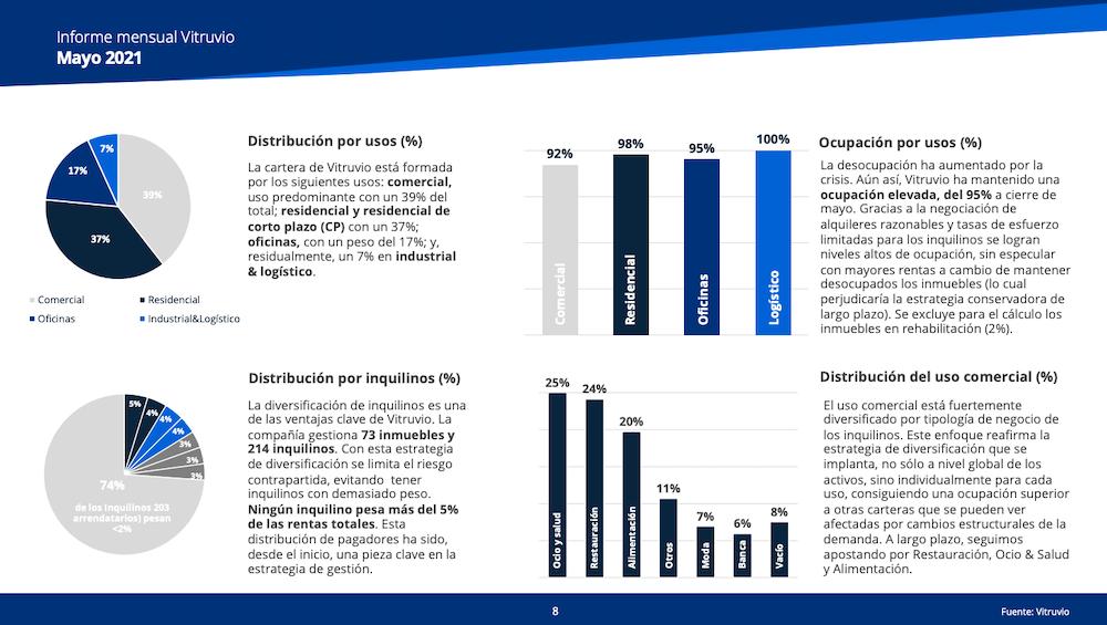 graficos distribución cartera Vitruvio avance informe trimestral 2T2021
